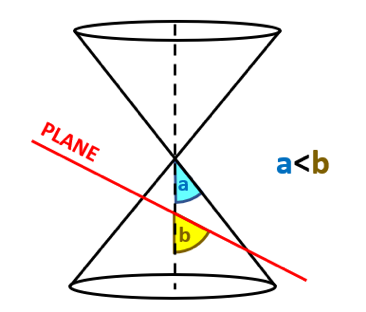 Classifying Conic Sections: ellipse