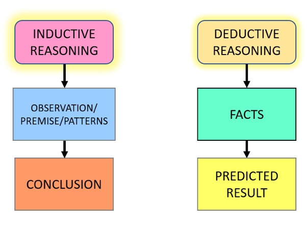 The difference between deductive and inductive reason