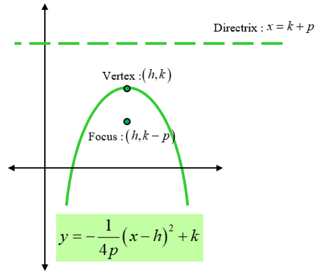 Hyperbolas and Parabolas of Conic Equations: parabola facing down