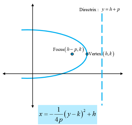 Hyperbolas and Parabolas of Conic Equations: parabola facing left