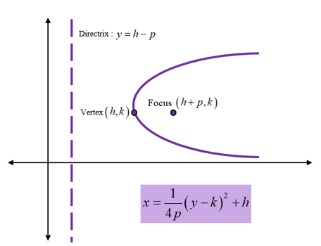 Hyperbolas and Parabolas of Conic Equations: parabola facing right