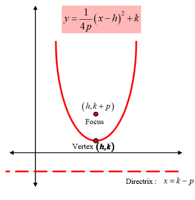Hyperbolas and Parabolas of Conic Equations: parabola facing up