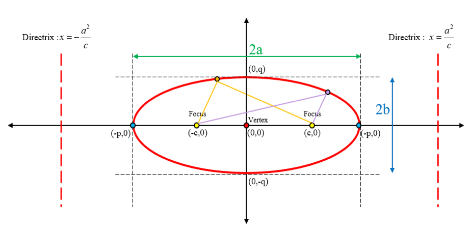 Graphing Conics: ellipse