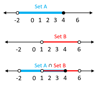 Number line 2 - Set A and B
